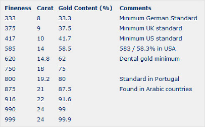 Gold content chart